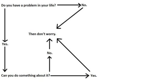 No Worry Flowchart